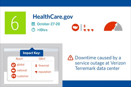 Downtime Report: Top Ten Outages in 2013 - slide 7
