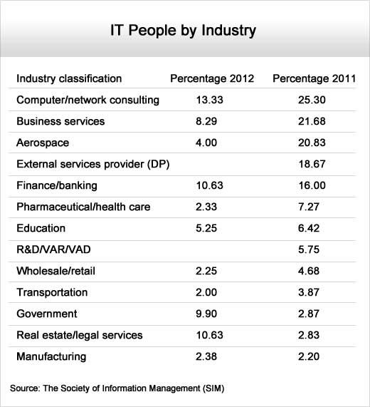 IT Organizations Shift Focus Toward the Fundamentals - slide 7