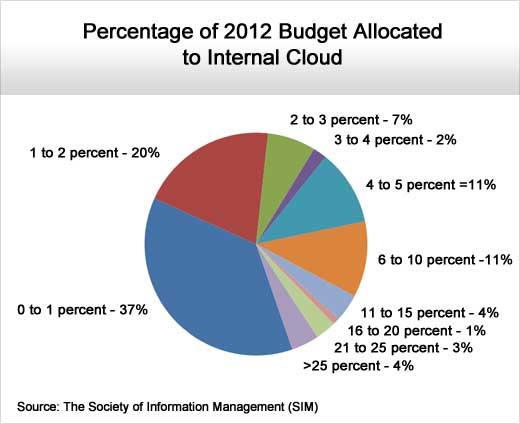 IT Organizations Shift Focus Toward the Fundamentals - slide 11