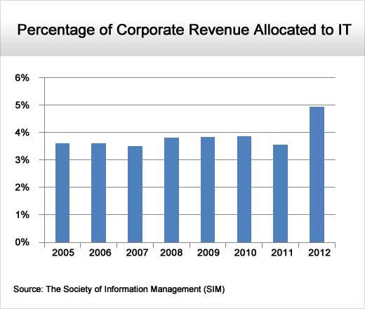 IT Organizations Shift Focus Toward the Fundamentals - slide 13