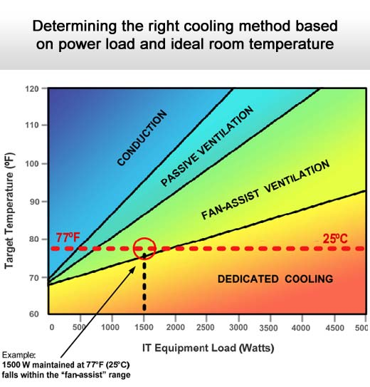 How to Develop Cooling Solutions That Fit SMB IT Infrastructure and Budget Needs - slide 5