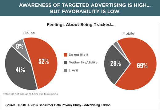 Consumers Tell Businesses How to Improve Online Ad Tracking - slide 5