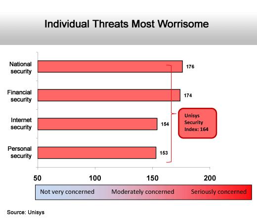 Internet Security Fears Rise - slide 2