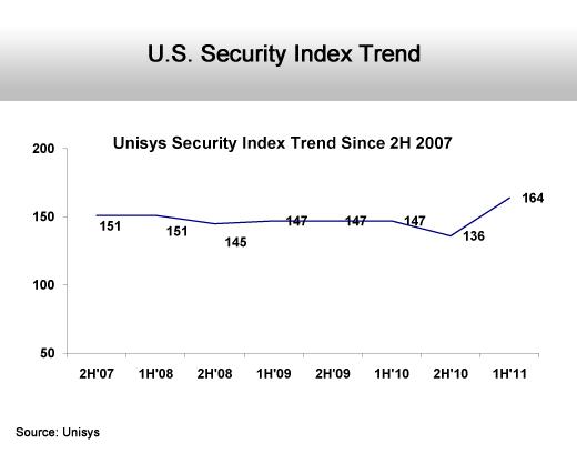 Internet Security Fears Rise - slide 3
