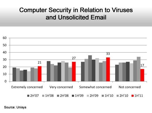 Internet Security Fears Rise - slide 5