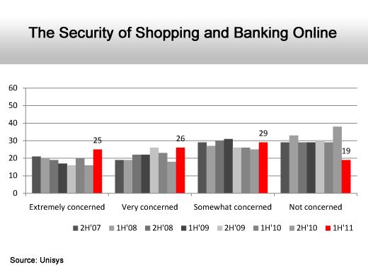 Internet Security Fears Rise - slide 6