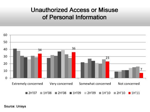 Internet Security Fears Rise - slide 7