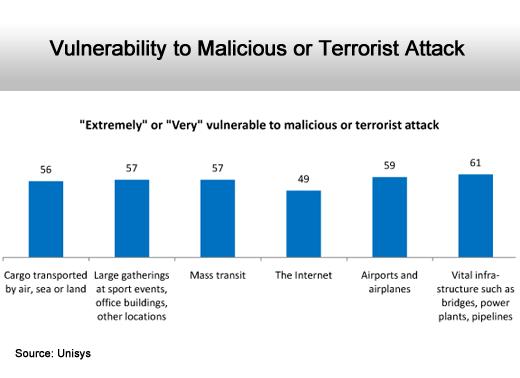 Internet Security Fears Rise - slide 10