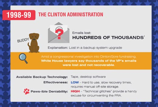 A Presidential History of the 'Dog Ate My Email' Excuse - slide 4