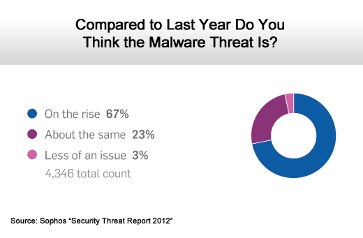 The Rising Social Networking Security Threat - slide 7