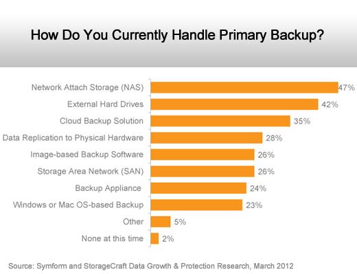 The Rise of Cloud Storage Adoption - slide 3