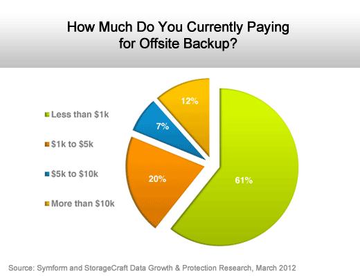 The Rise of Cloud Storage Adoption - slide 5