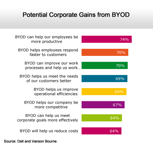 BYOD Resistance Remains Stiff Within IT - slide 4