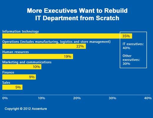 A Time of Great Enterprise IT Change - slide 2