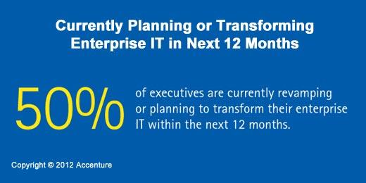 A Time of Great Enterprise IT Change - slide 3