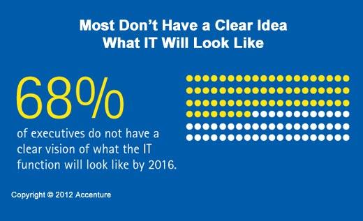 A Time of Great Enterprise IT Change - slide 4
