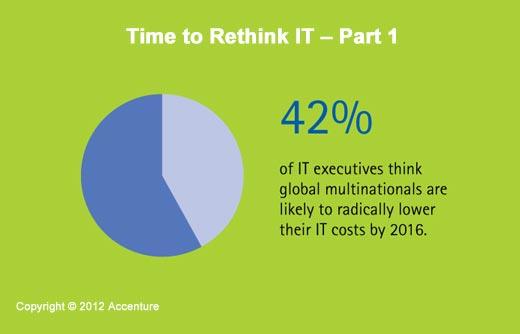 A Time of Great Enterprise IT Change - slide 7