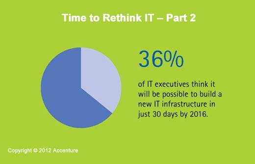 A Time of Great Enterprise IT Change - slide 8