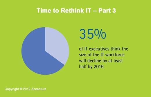A Time of Great Enterprise IT Change - slide 9