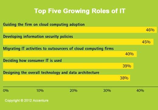 A Time of Great Enterprise IT Change - slide 11