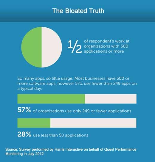 Application Bloat Afflicts the Enterprise - slide 3