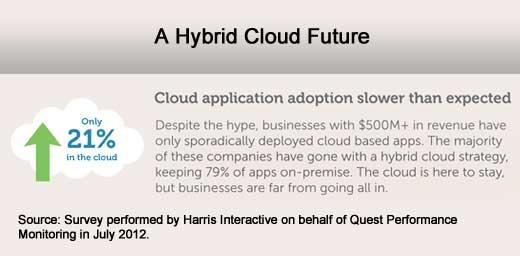 Application Bloat Afflicts the Enterprise - slide 4