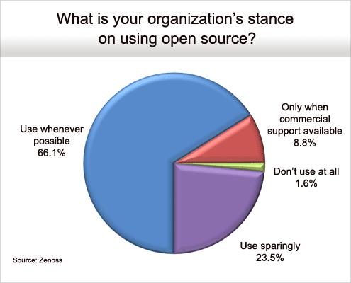 Flexibility Drives Open Source Adoption - slide 2
