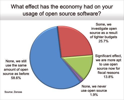 Flexibility Drives Open Source Adoption - slide 3