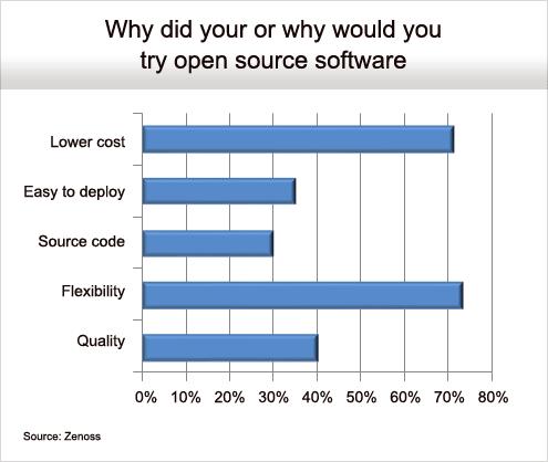 Flexibility Drives Open Source Adoption - slide 6