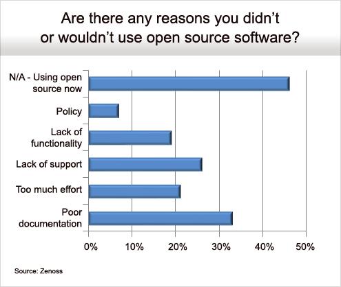 Flexibility Drives Open Source Adoption - slide 7