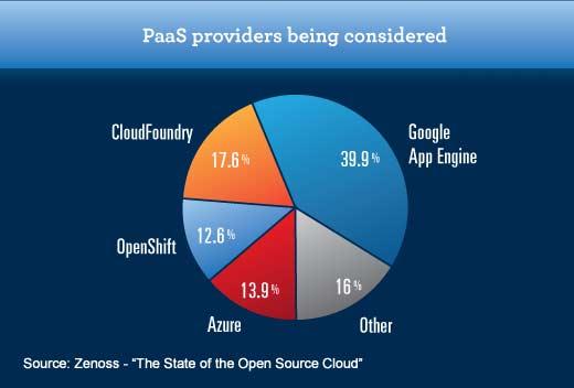 Enterprise Adoption of Open Source Cloud Has a Long Way to Go - slide 13