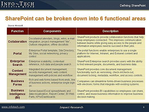 SharePoint Brings a Wide Range of Benefits - slide 4