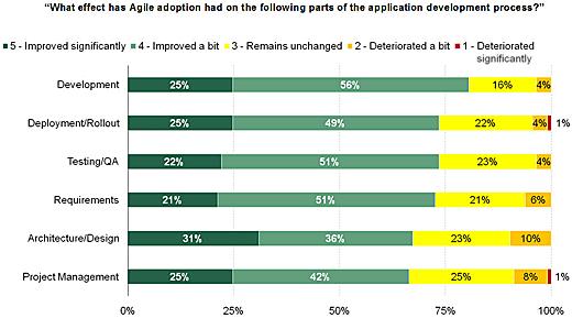 Why Enterprise App Portfolios Get Bloated - slide 10