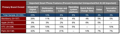 Smartphone Explosion May Swamp IT - slide 5