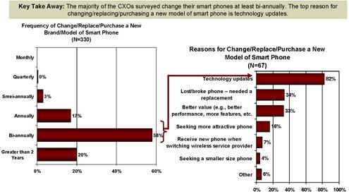 Smartphone Explosion May Swamp IT - slide 8