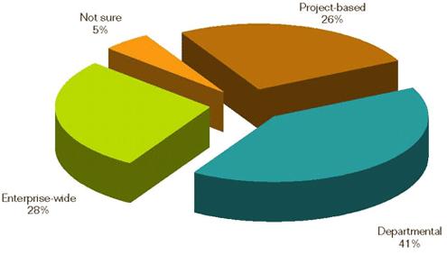 Virtual Lab Management Adoption Grows - slide 3