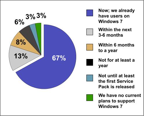 Windows 7 Corporate Momentum Grows - slide 4