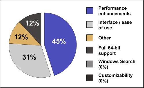 Windows 7 Corporate Momentum Grows - slide 5