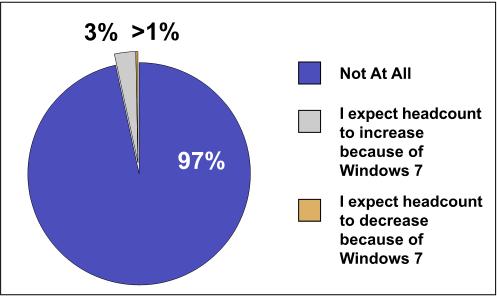 Windows 7 Corporate Momentum Grows - slide 10